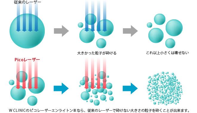 標的の粒子の大きさに合わせた照射