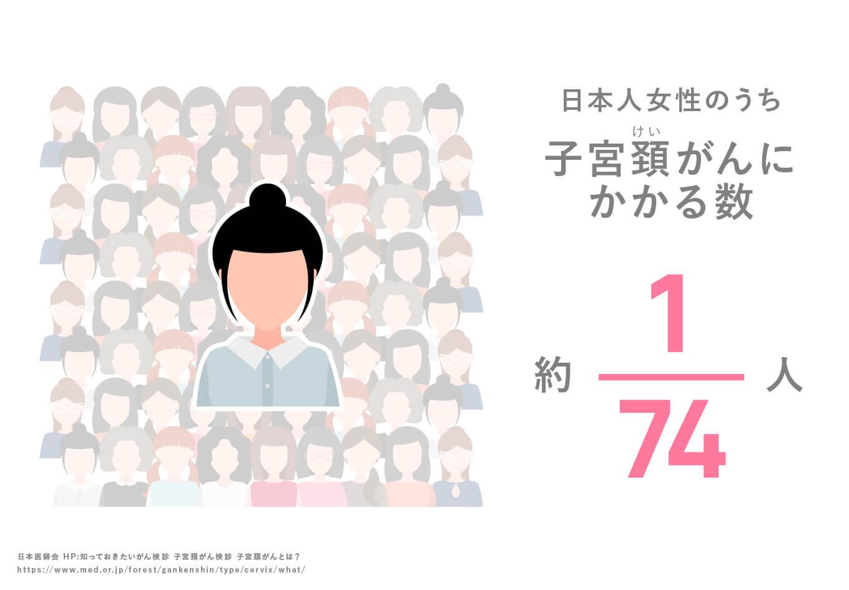 日本人女性のうち子宮頸がんにかかる数 約1/74人