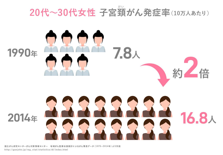 20~30代 子宮頸がん発症率(10万人当たり)約2倍
