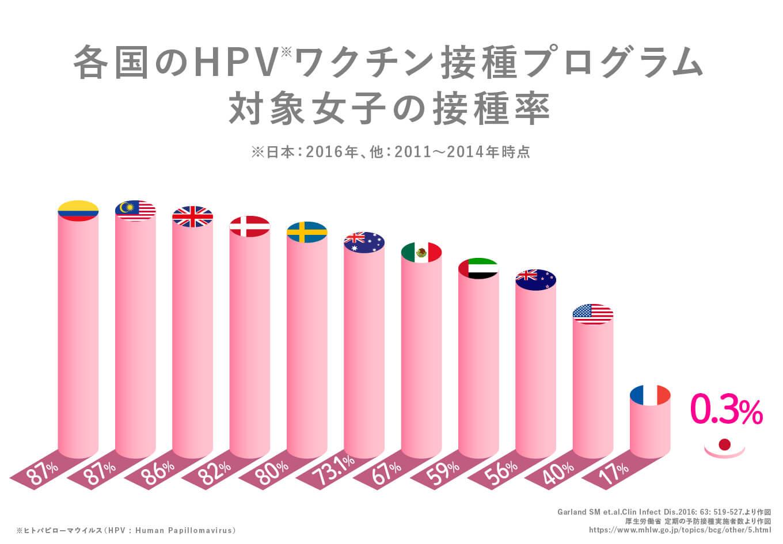各国のHPVワクチン接種プログラム対象女子の接種率 日本0.3%