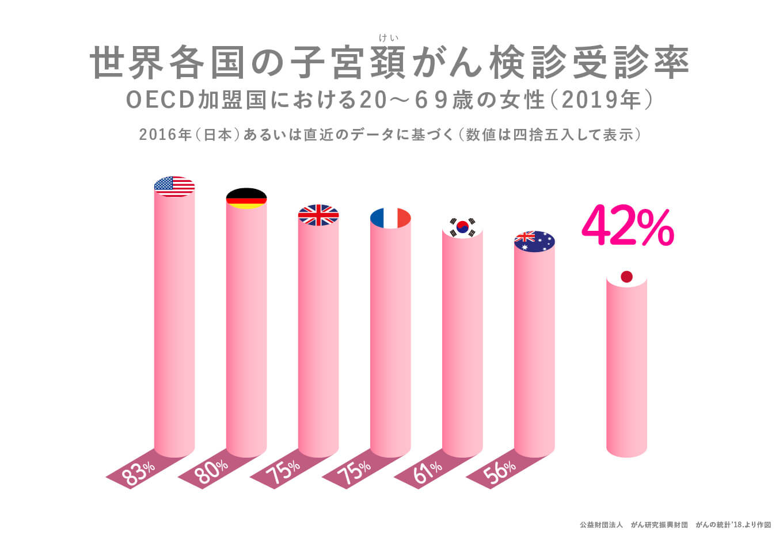 世界各国の子宮頸がん検診受診率 日本42%